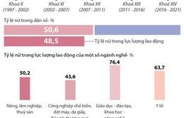 Đồ họa: Vị thế phụ nữ Việt Nam trong sự nghiệp phát triển đất nước