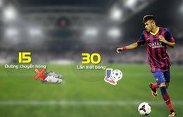 Sự sa sút đáng báo động của Neymar tại Barcelona