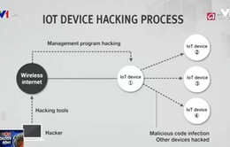 Công nghệ bảo mật trong những ngôi nhà thông minh