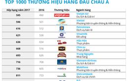11 thương hiệu của Việt Nam bị tụt hạng