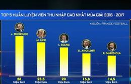France Football công bố những cầu thủ và HLV có thu nhập cao nhất thế giới