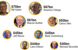 8 tỷ phú nắm tài sản bằng một nửa thế giới