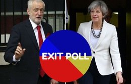 Bầu cử Anh: Đảng Bảo thủ tạm thời không thể thắng áp đảo như dự đoán