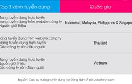 80% lao động Việt Nam tìm việc trên mạng