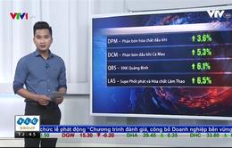 VN Index giảm đầu phiên nhưng tăng nhẹ vào cuối phiên sáng 19/4