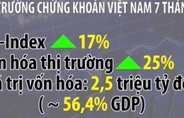 Thị trường chứng khoán Việt Nam tăng cao nhất 9 năm qua