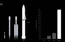 Tham vọng đi vòng quanh thế giới trong 1 giờ đồng hồ của Elon Musk