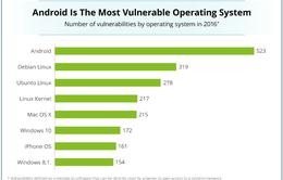 """Nền tảng Android """"vô địch"""" khoản bị hack năm 2016"""