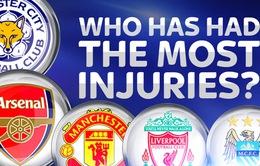 Thống kê: Những CLB chấn thương nhiều nhất tại giải Ngoại hạng Anh