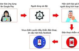 Hơn 35.000 smartphone tại Việt Nam nhiễm virus đánh cắp mật khẩu Facebook