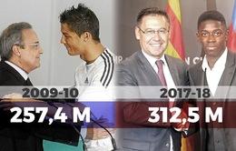 Barcelona phá sâu kỷ lục chuyển nhượng 1 mùa giải của Real Madrid