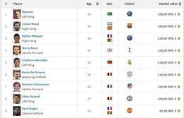 Top 10 sao đắt giá nhất thế giới