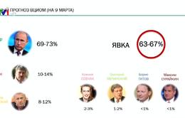 Bầu cử ở Nga: Bắt đầu ngày cấm công bố kết quả thăm dò dư luận