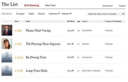 Việt Nam có thêm 2 tỷ phú USD trên bảng xếp hạng của Forbes