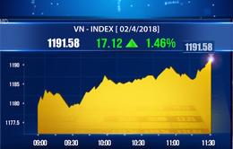 Chứng khoán sáng 2/4: VN-Index tăng mạnh, đầu phiên vọt lên thêm 11 điểm
