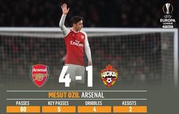 Những thống kê ấn tượng sau lượt đi tứ kết Europa League: Vua kiến tạo Ozil