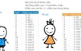 Tầm soát và tư vấn miễn phí chậm tăng trưởng chiều cao ở trẻ em