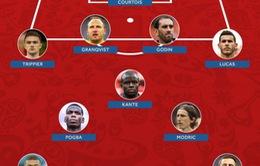"""Đội hình tiêu biểu FIFA World Cup™ 2018 khá """"dị"""" của B-R Football: Cặp trung vệ """"lạ"""", vắng Kane"""