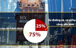 Thủ tục hành chính rườm rà tạo gánh nặng bằng mức thuế 160%