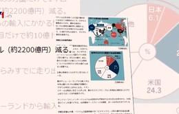 Hiệp định CPTPP có hiệu lực và thách thức với Nhật Bản