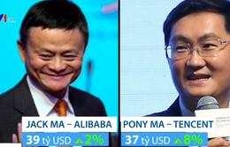 Tỷ phú công nghệ chiếm ưu thế trong danh sách siêu giàu tại Trung Quốc