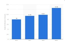 Việt Nam sẽ có hơn 15.000 triệu phú vào năm 2023