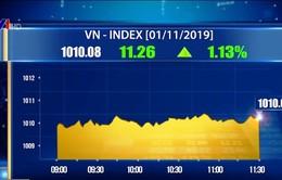Chỉ số VN-Index sáng 1/11 tăng mạnh hơn 10 điểm