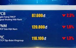 VN-Index mất hơn 7 điểm trong phiên giao dịch đầu tuần