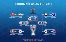 Lịch thi đấu chung kết Asian Cup 2019: Giờ đẹp cho người hâm mộ Việt Nam