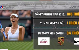 Cách kiếm tiền và tiêu tiền của ngôi sao quần vợt Maria Sharapova
