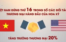 Cân bằng thương mại giữa Mỹ và Việt Nam