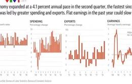 Động lực giúp kinh tế Mỹ đạt mức tăng trưởng cao nhất trong vòng 13 năm qua?