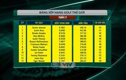 Cập nhật BXH golf thế giới sau giải golf The Players Championship: Rory McIlroy vươn lên vị trí thứ 4