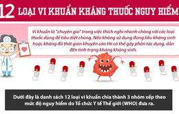 [INFOGRAPHIC] 12 loại vi khuẩn kháng thuốc nguy hiểm