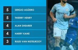 Ghi bàn vào lưới Burnley, Aguero đã sánh ngang huyền thoại Henry
