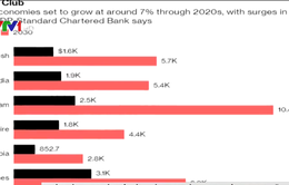 """Các nền kinh tế châu Á chiếm ưu thế trong """"Câu lạc bộ tăng trưởng 7%"""""""
