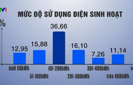 80% hộ dân sử dụng điện dưới mức tiêu thụ 300kwh trong tháng 4