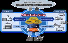 Hitachi ra mắt dịch vụ chia sẻ xe tải tại Thái Lan