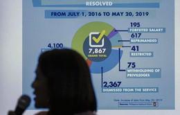 Hàng nghìn cảnh sát Philippines bị kỷ luật