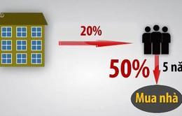 Thuê mua nhà ở xã hội: Giải pháp tài chính cho người thu nhập thấp