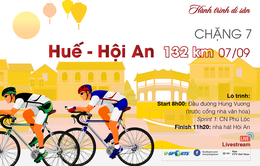 Chặng 7 Giải xe đạp Quốc tế VTV Cúp Tôn Hoa Sen 2019: Huế - Hội An (132 km)
