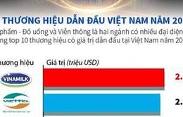 10 thương hiệu dẫn đầu Việt Nam giá trị gần 7 tỷ USD