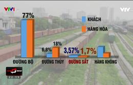 Đường sắt chỉ chiếm 1,7% thị phần vận tải hàng hóa