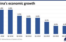 Kinh tế Trung Quốc tăng trưởng thấp nhưng đạt kỳ vọng