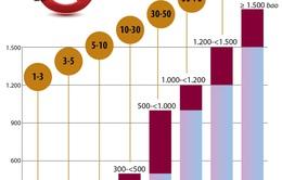 Xử phạt từ 1-3 triệu đồng hành vi buôn bán, vận chuyển thuốc lá lậu