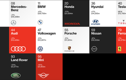 Điểm danh những thương hiệu ô tô đắt giá nhất thế giới