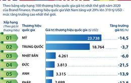 [INFOGRAPHIC] Giá trị thương hiệu quốc gia Việt Nam tăng trưởng cao nhất thế giới