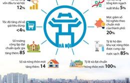 Hà Nội: Một số chỉ tiêu phát triển kinh tế - xã hội năm 2021