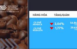 Giá cà phê giảm mạnh