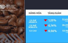 Giá các mặt hàng công nghiệp nhẹ giảm